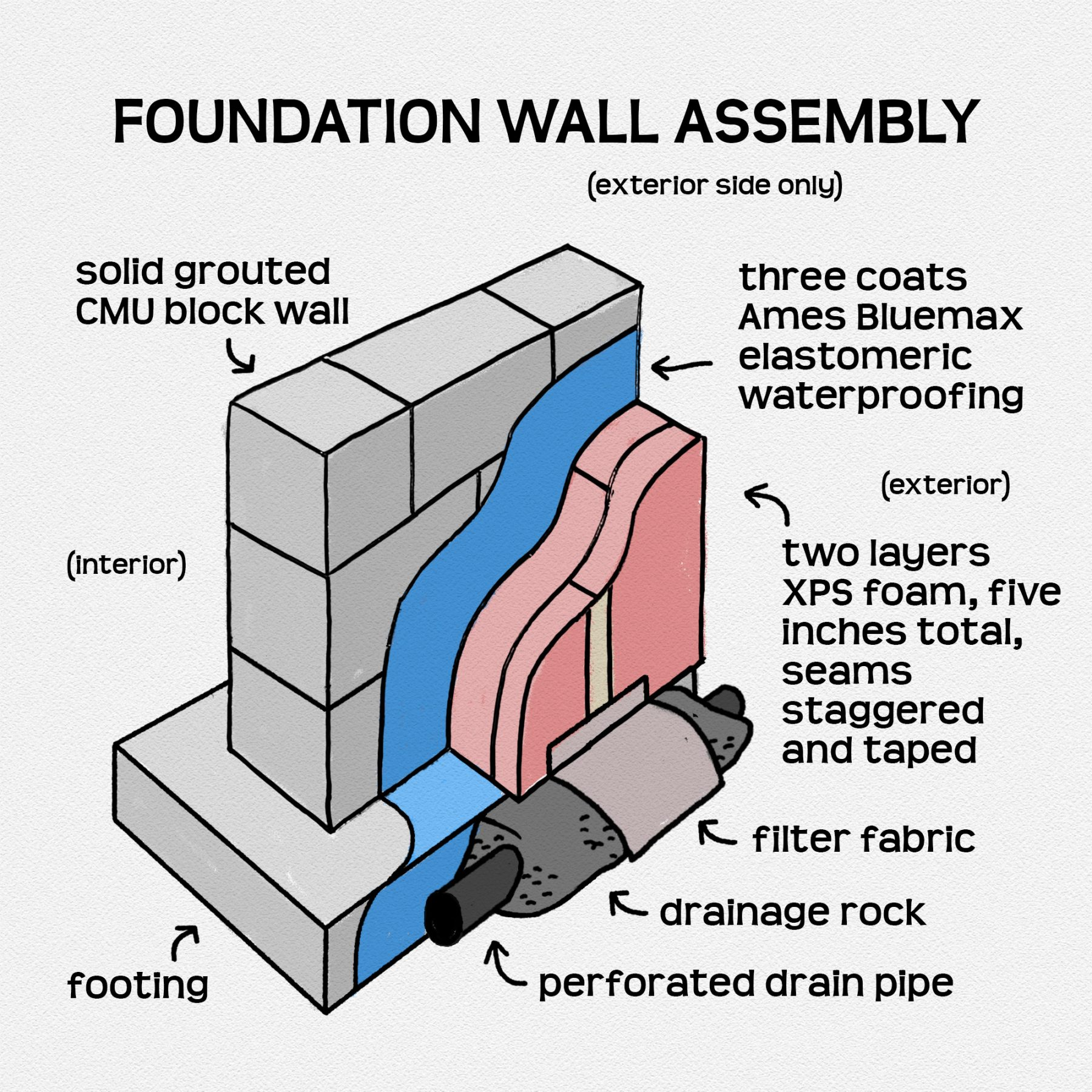 Foundation wall aseembly